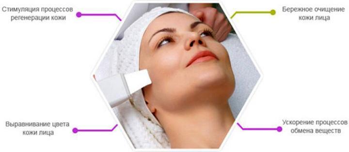 Особенности и преимущества ультразвуковой чистки лица